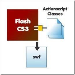 Flashcs3